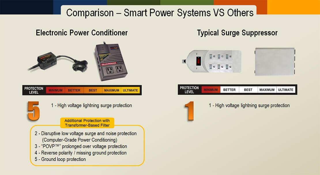 Smart Power TBF technology vs. Others